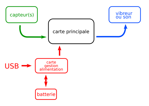 version à carte électronique unique